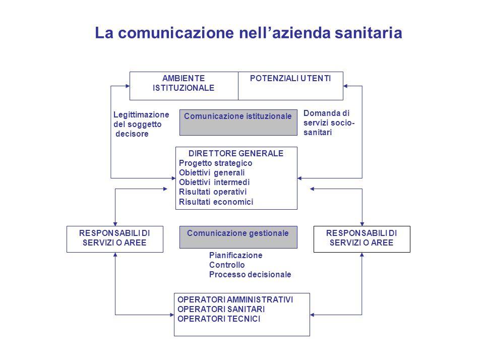 AMBIENTE ISTITUZIONALE POTENZIALI UTENTI Comunicazione istituzionale DIRETTORE GENERALE Progetto strategico Obiettivi generali Obiettivi intermedi Ris