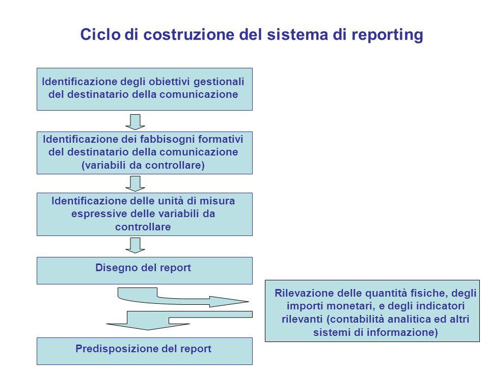 Ciclo di costruzione del sistema di reporting Identificazione degli obiettivi gestionali del destinatario della comunicazione Identificazione dei fabb