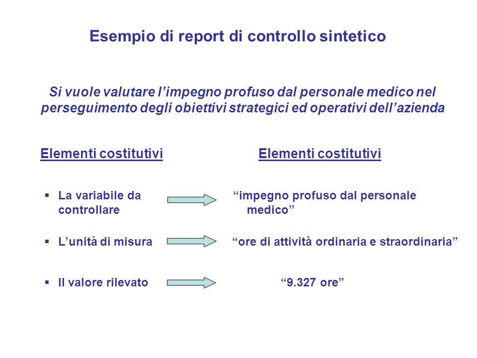 Esempio di report di controllo sintetico Elementi costitutivi La variabile da controllare Lunità di misura Il valore rilevato Si vuole valutare limpeg