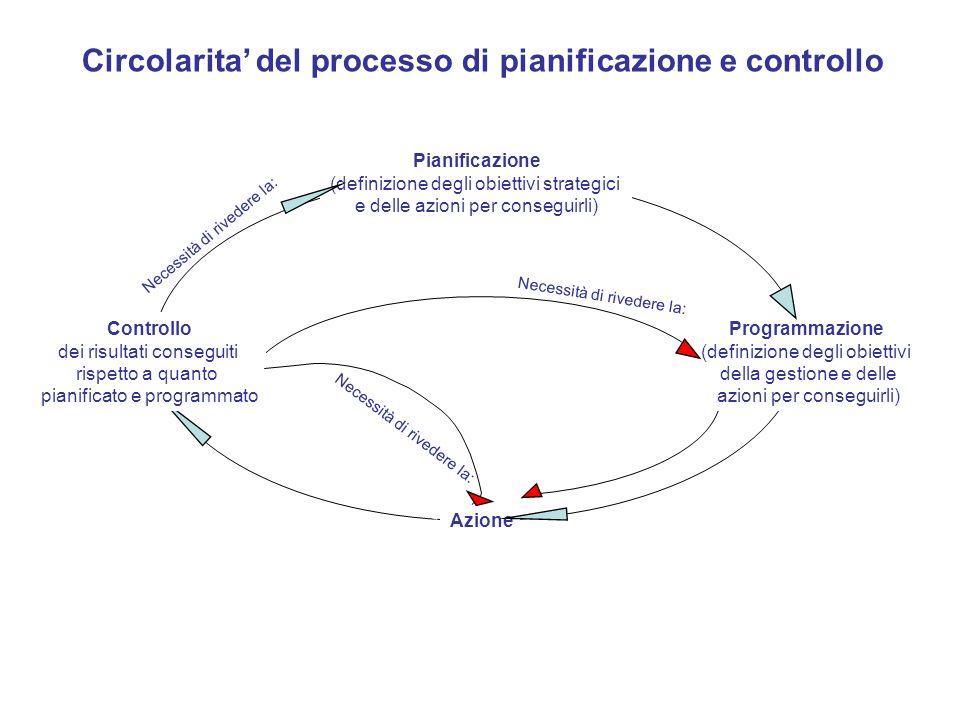 Pianificazione (definizione degli obiettivi strategici e delle azioni per conseguirli) Programmazione (definizione degli obiettivi della gestione e de