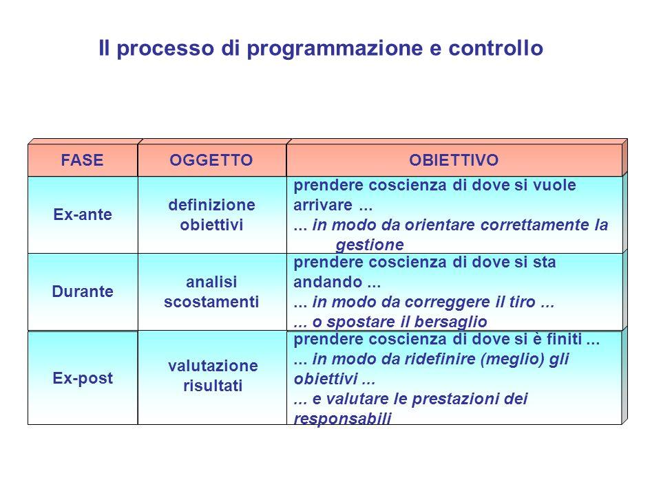 Ex-post valutazione risultati prendere coscienza di dove si è finiti...... in modo da ridefinire (meglio) gli obiettivi...... e valutare le prestazion