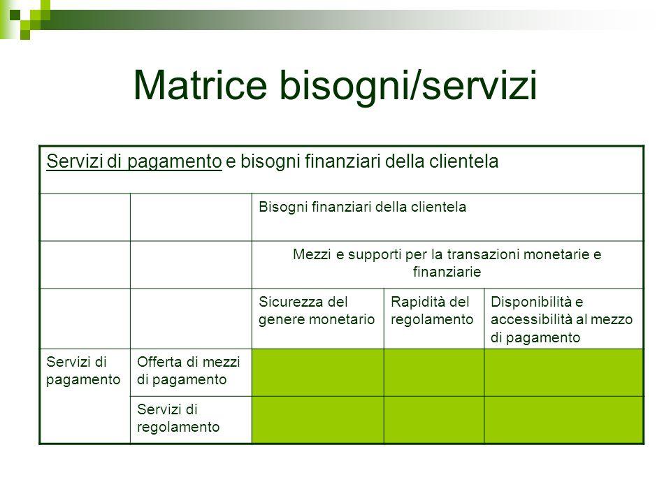 Servizi di pagamento e bisogni finanziari della clientela Bisogni finanziari della clientela Mezzi e supporti per la transazioni monetarie e finanziar