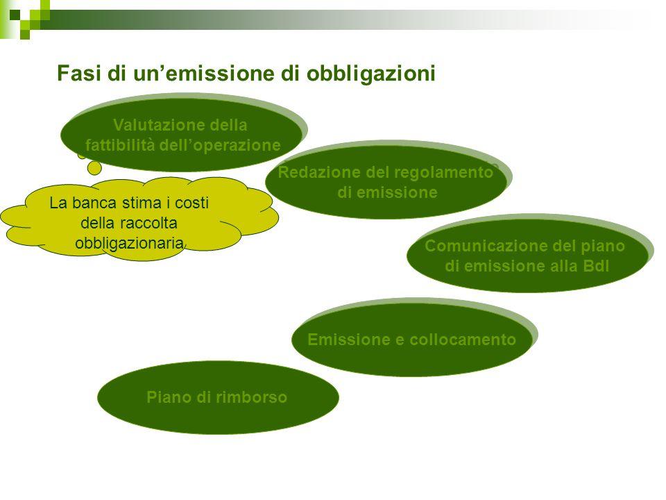 Fasi di unemissione di obbligazioni Redazione del regolamento di emissione Redazione del regolamento di emissione La banca stima i costi della raccolt