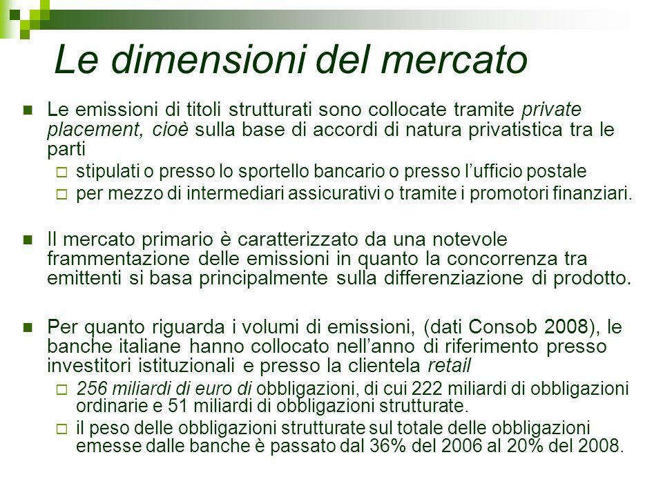 Le dimensioni del mercato Le emissioni di titoli strutturati sono collocate tramite private placement, cioè sulla base di accordi di natura privatisti