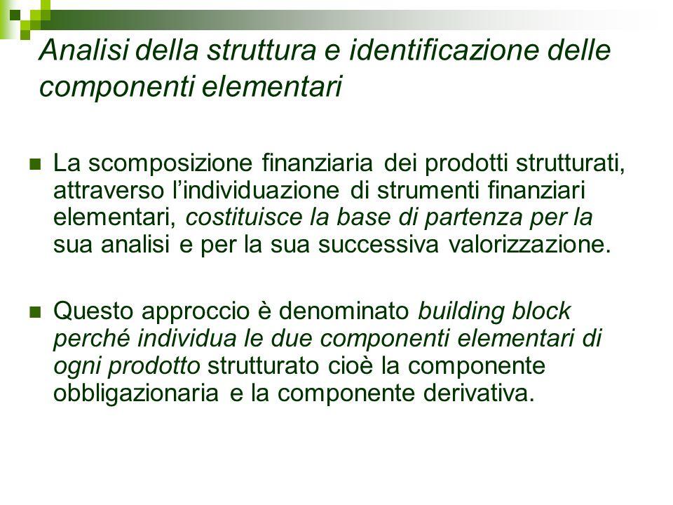 Analisi della struttura e identificazione delle componenti elementari La scomposizione finanziaria dei prodotti strutturati, attraverso lindividuazion