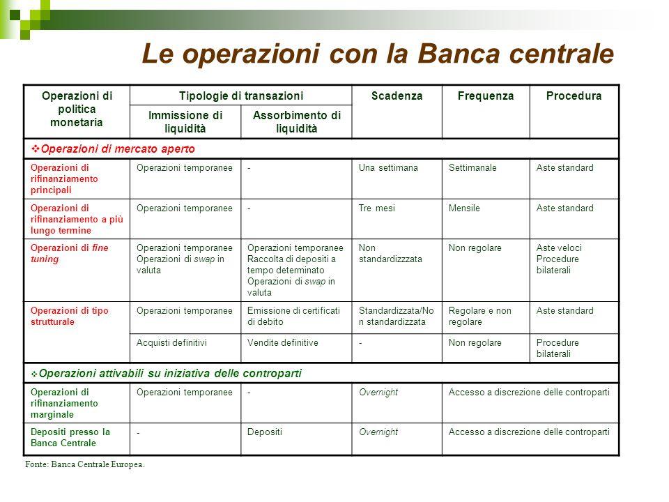 Le operazioni con la Banca centrale Operazioni di politica monetaria Tipologie di transazioniScadenzaFrequenzaProcedura Immissione di liquidità Assorb