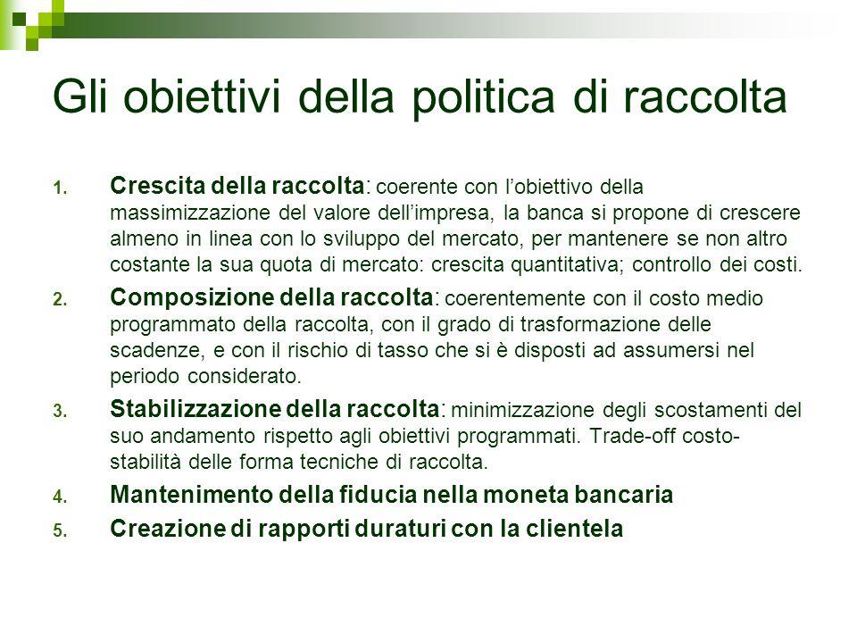 Gli obiettivi della politica di raccolta 1. Crescita della raccolta: coerente con lobiettivo della massimizzazione del valore dellimpresa, la banca si
