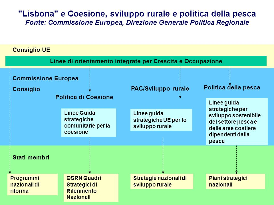 Linee di orientamento integrate per Crescita e Occupazione Linee Guida strategiche comunitarie per la coesione Linee guida strategiche UE per lo svilu