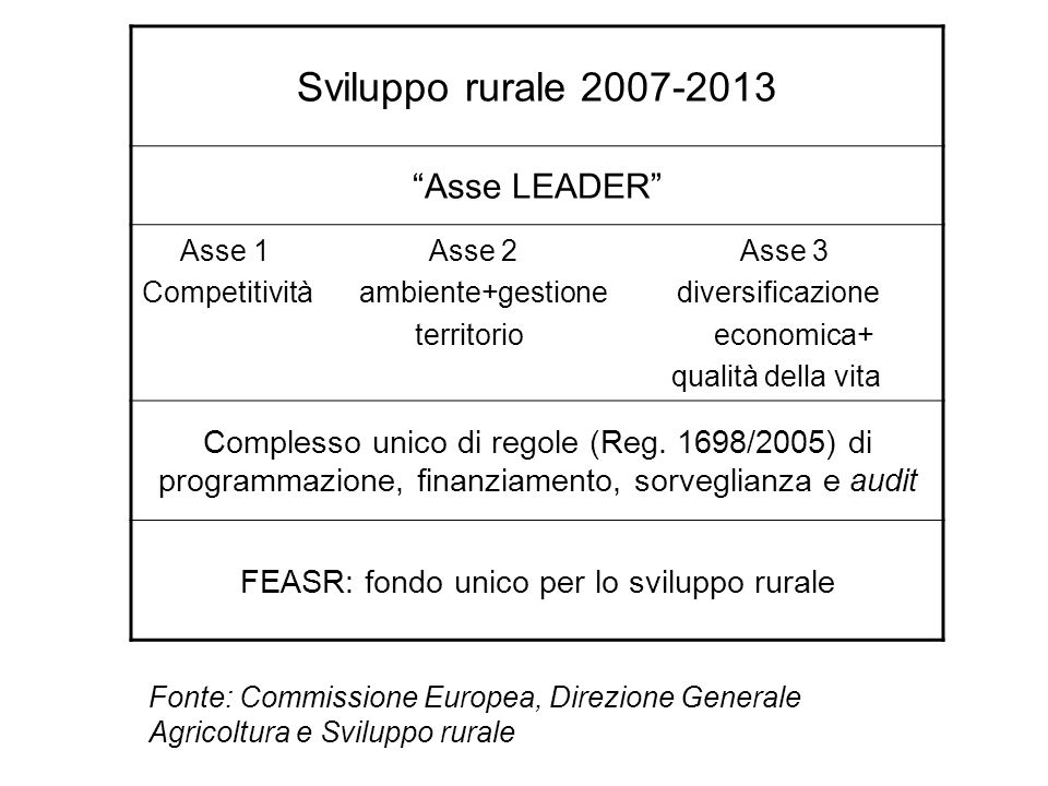 Sviluppo rurale 2007-2013 Asse LEADER Asse 1 Asse 2 Asse 3 Competitività ambiente+gestione diversificazione territorio economica+ qualità della vita C