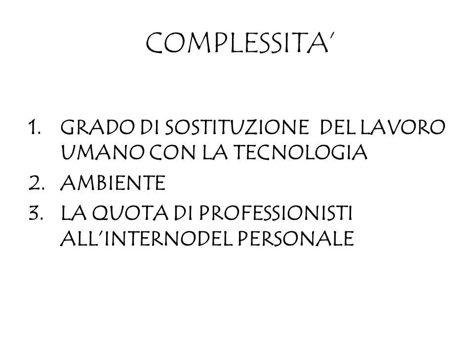 COMPLESSITA 1.GRADO DI SOSTITUZIONE DEL LAVORO UMANO CON LA TECNOLOGIA 2.AMBIENTE 3.LA QUOTA DI PROFESSIONISTI ALLINTERNODEL PERSONALE