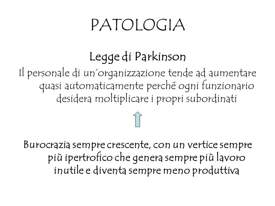 PATOLOGIA Legge di Parkinson Il personale di unorganizzazione tende ad aumentare quasi automaticamente perché ogni funzionario desidera moltiplicare i propri subordinati Burocrazia sempre crescente, con un vertice sempre più ipertrofico che genera sempre più lavoro inutile e diventa sempre meno produttiva