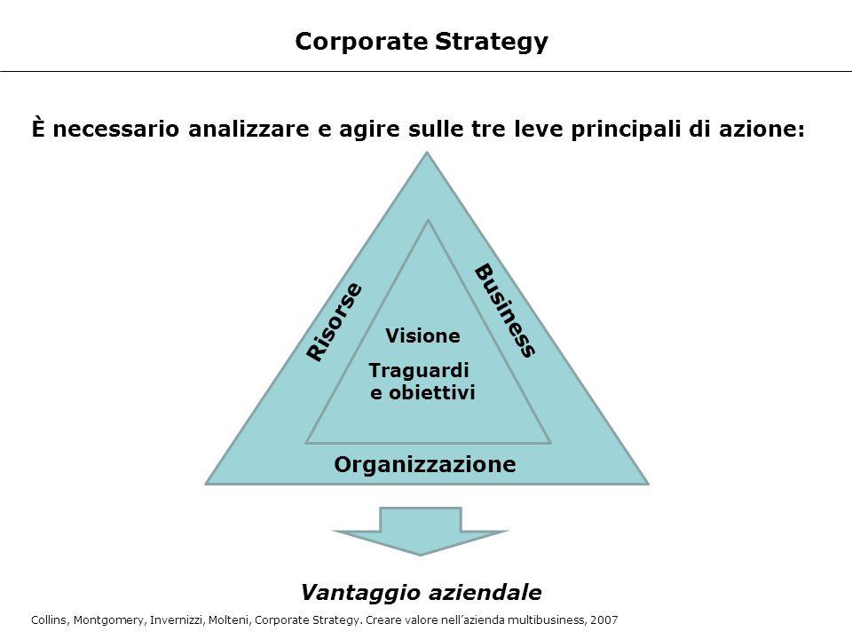 Corporate Strategy È necessario analizzare e agire sulle tre leve principali di azione: Risorse Organizzazione Business Visione Traguardi e obiettivi