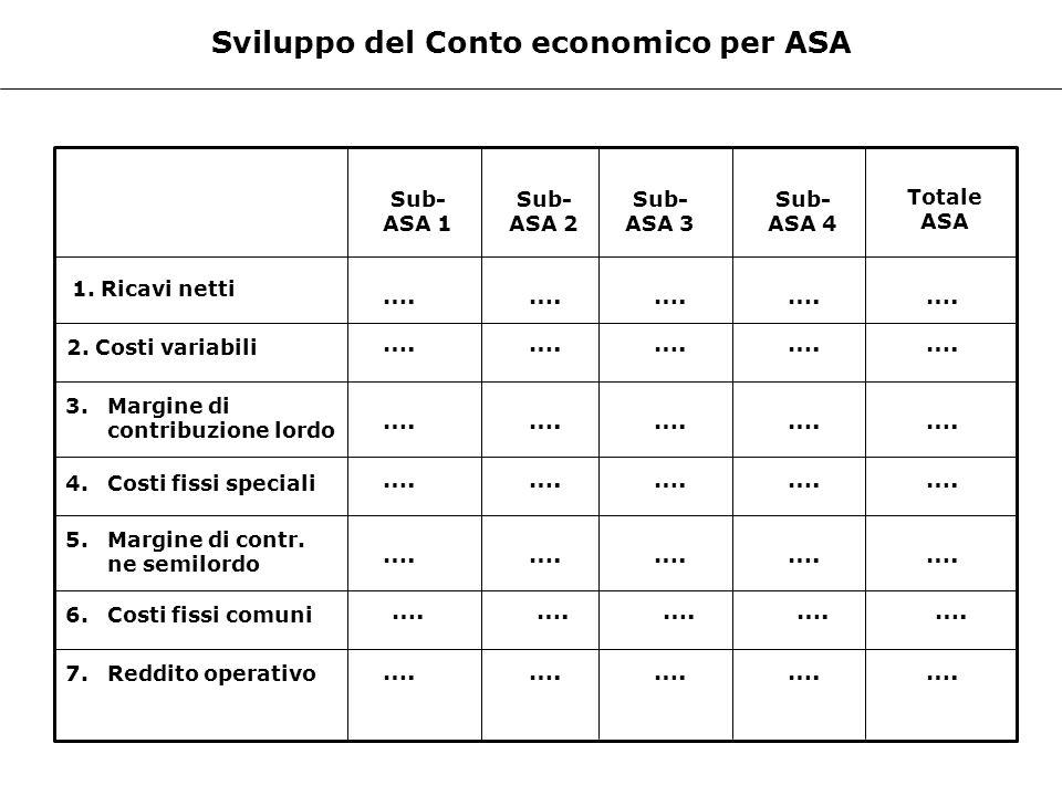Sviluppo del Conto economico per ASA 1. Ricavi netti Sub- ASA 1 Sub- ASA 2 Sub- ASA 3 Sub- ASA 4 Totale ASA 2. Costi variabili 3. Margine di contribuz