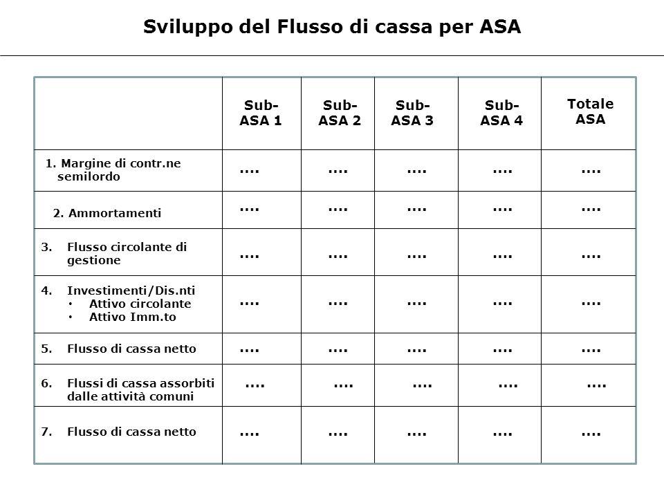 Sviluppo del Flusso di cassa per ASA 1. Margine di contr.ne semilordo Sub- ASA 1 Sub- ASA 2 Sub- ASA 3 Sub- ASA 4 Totale ASA 2. Ammortamenti 3. Flusso