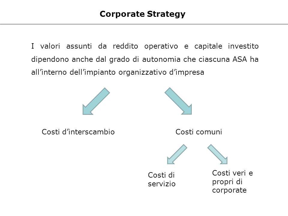 Corporate Strategy I valori assunti da reddito operativo e capitale investito dipendono anche dal grado di autonomia che ciascuna ASA ha allinterno de