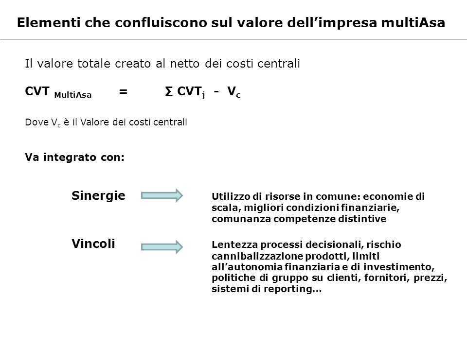 Elementi che confluiscono sul valore dellimpresa multiAsa Il valore totale creato al netto dei costi centrali CVT MultiAsa = CVT j - V c Dove V c è il