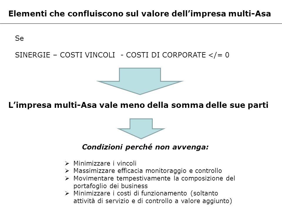 Elementi che confluiscono sul valore dellimpresa multi-Asa Se SINERGIE – COSTI VINCOLI - COSTI DI CORPORATE </= 0 Limpresa multi-Asa vale meno della s