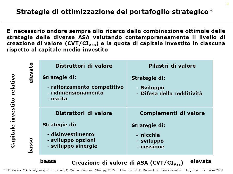 18 Strategie di ottimizzazione del portafoglio strategico* E necessario andare sempre alla ricerca della combinazione ottimale delle strategie delle d