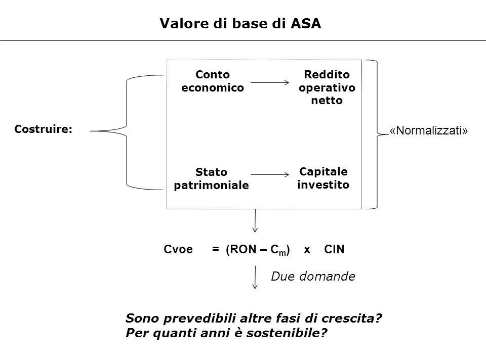 Valore di base di ASA Costruire: Conto economico Stato patrimoniale Reddito operativo netto Capitale investito «Normalizzati» Cvoe= (RON – C m ) x CIN