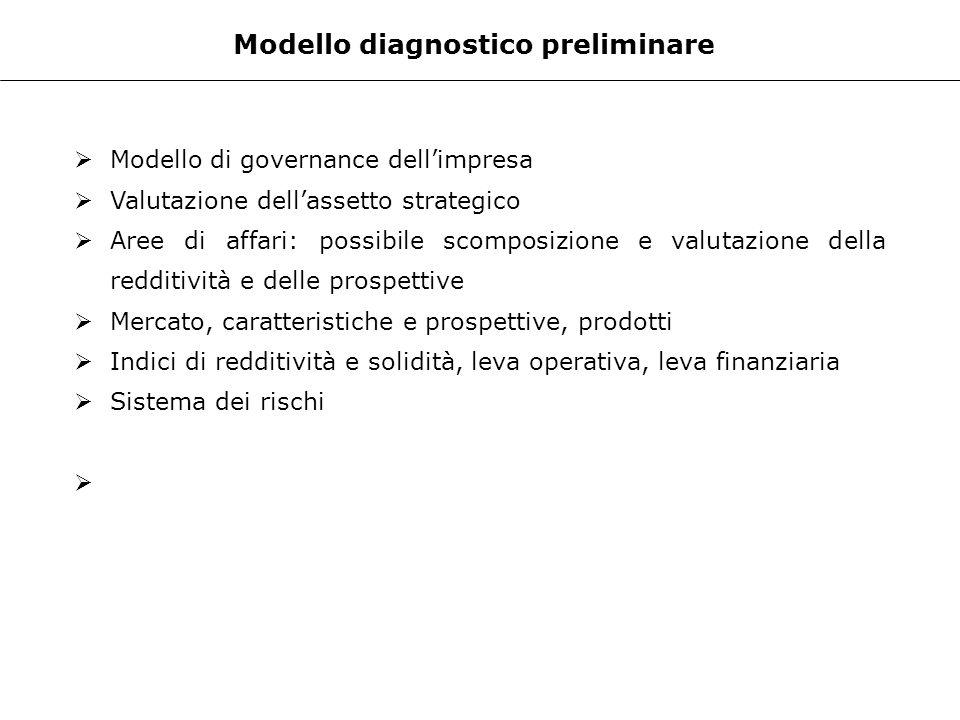 Modello diagnostico preliminare Modello di governance dellimpresa Valutazione dellassetto strategico Aree di affari: possibile scomposizione e valutaz
