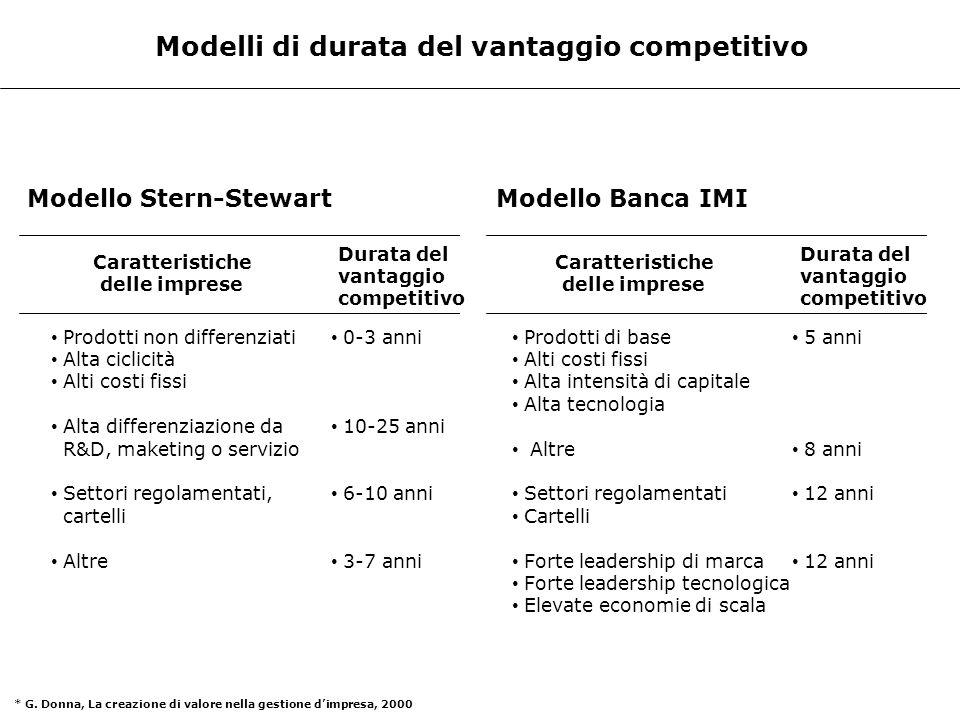Modelli di durata del vantaggio competitivo Modello Stern-Stewart Caratteristiche delle imprese Durata del vantaggio competitivo Prodotti non differen