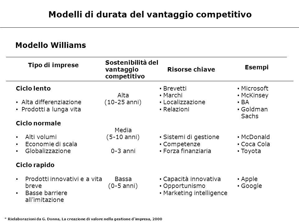 Modelli di durata del vantaggio competitivo Modello Williams Tipo di imprese Sostenibilità del vantaggio competitivo Ciclo lento Alta differenziazione