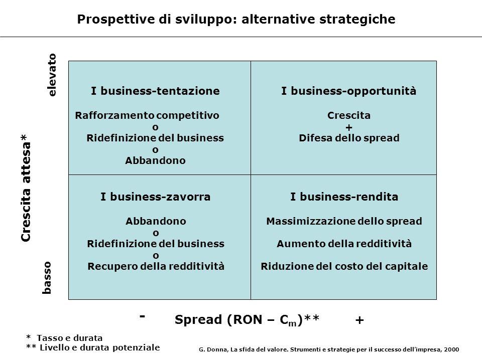 Prospettive di sviluppo: alternative strategiche I business-opportunità Crescita + Difesa dello spread Spread (RON – C m )** - + basso elevato Crescit