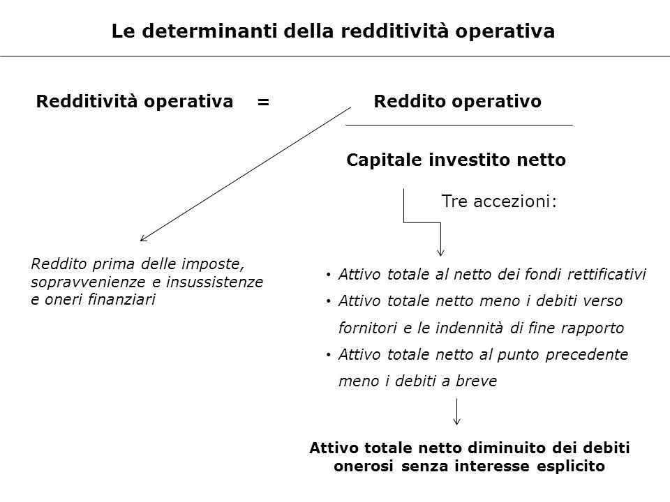 Le determinanti della redditività operativa Redditività operativa =Reddito operativo Capitale investito netto Reddito prima delle imposte, sopravvenie
