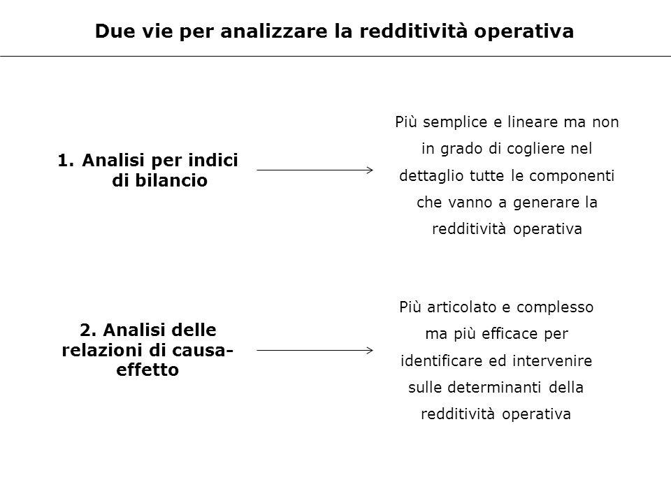 Due vie per analizzare la redditività operativa 1.Analisi per indici di bilancio 2. Analisi delle relazioni di causa- effetto Più semplice e lineare m
