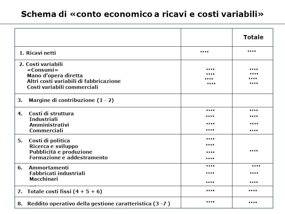 Schema di «conto economico a ricavi e costi variabili» 1. Ricavi netti Totale 2. Costi variabili «Consumi» Mano dopera diretta Altri costi variabili d