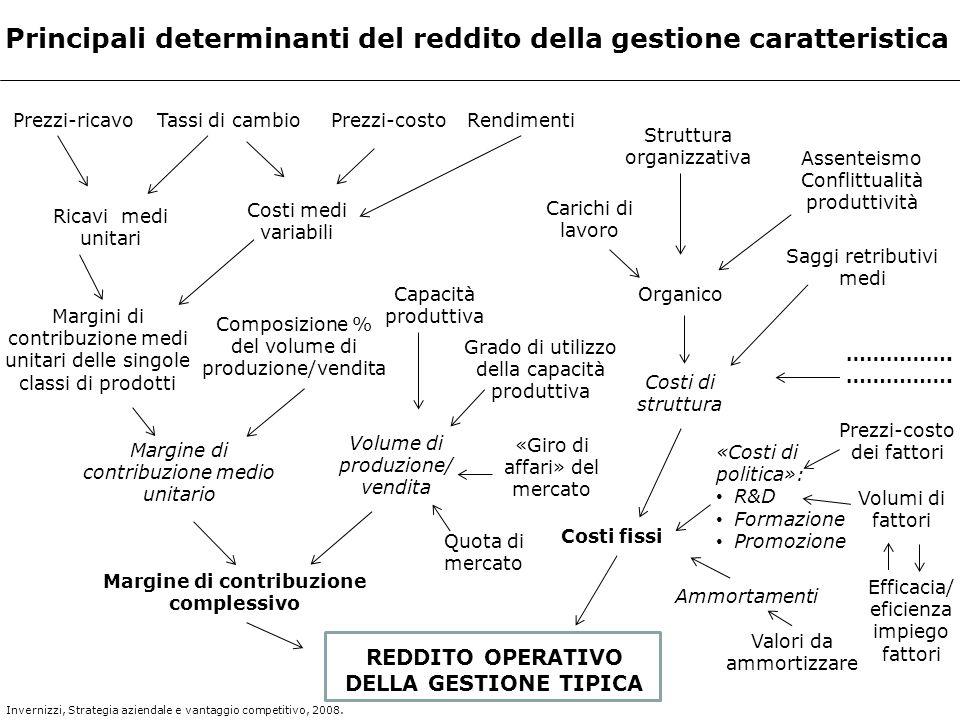 REDDITO OPERATIVO DELLA GESTIONE TIPICA Principali determinanti del reddito della gestione caratteristica Prezzi-ricavoTassi di cambioPrezzi-costoRend