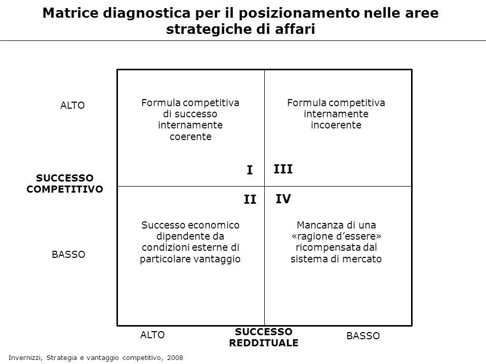Matrice diagnostica per il posizionamento nelle aree strategiche di affari ALTO BASSO SUCCESSO COMPETITIVO ALTO BASSO SUCCESSO REDDITUALE Formula comp