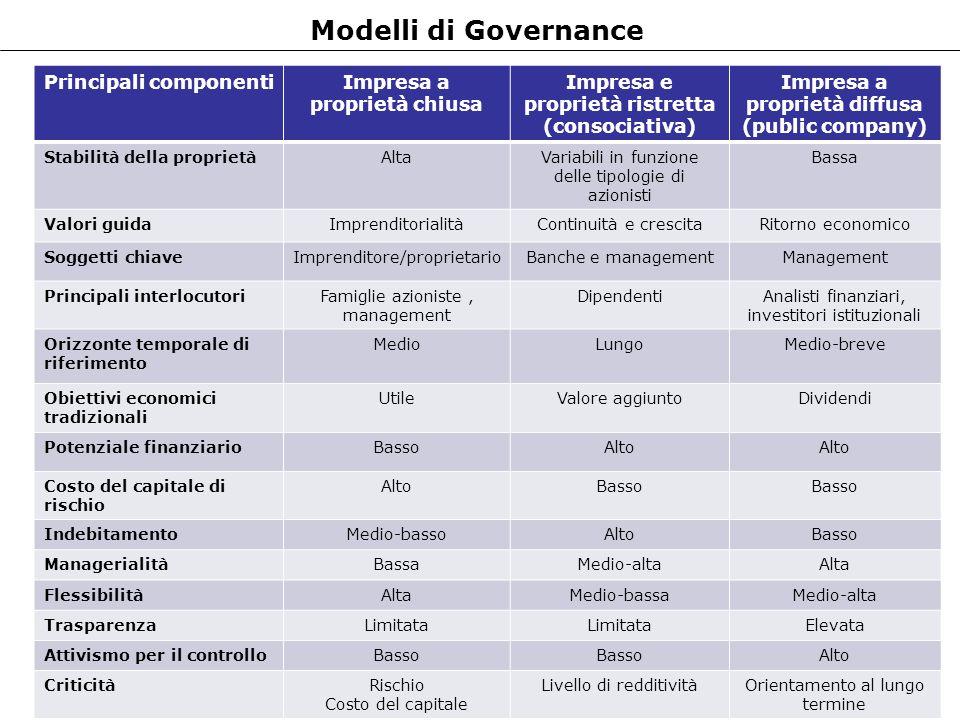 Modelli di Governance Principali componentiImpresa a proprietà chiusa Impresa e proprietà ristretta (consociativa) Impresa a proprietà diffusa (public