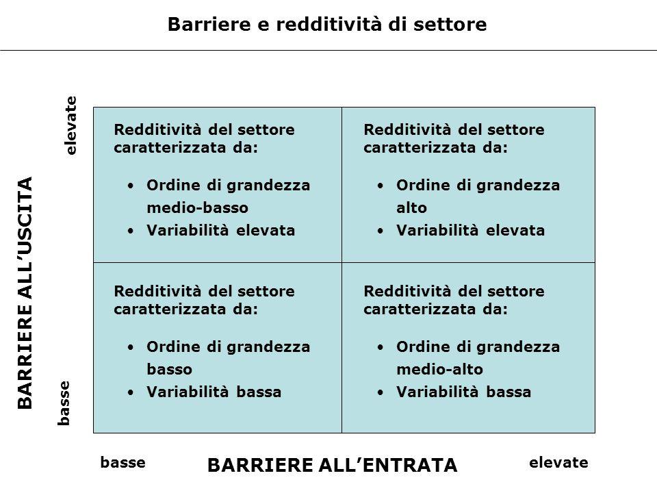 Barriere e redditività di settore Redditività del settore caratterizzata da: Ordine di grandezza medio-basso Variabilità elevata Redditività del setto