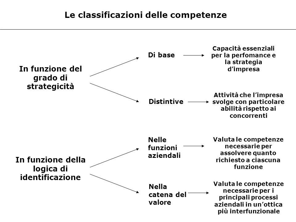 Le classificazioni delle competenze In funzione del grado di strategicità Di base Capacità essenziali per la perfomance e la strategia dimpresa Distin