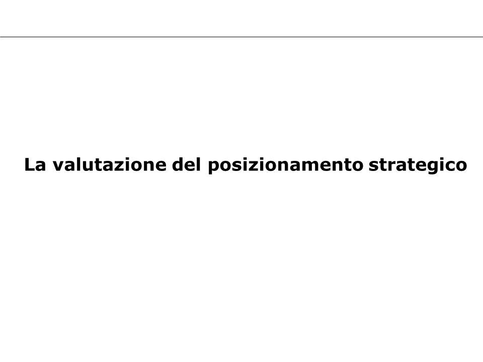 La valutazione del posizionamento strategico