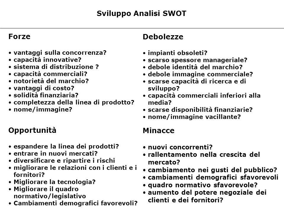 Sviluppo Analisi SWOT Forze vantaggi sulla concorrenza? capacità innovative? sistema di distribuzione ? capacità commerciali? notorietà del marchio? v