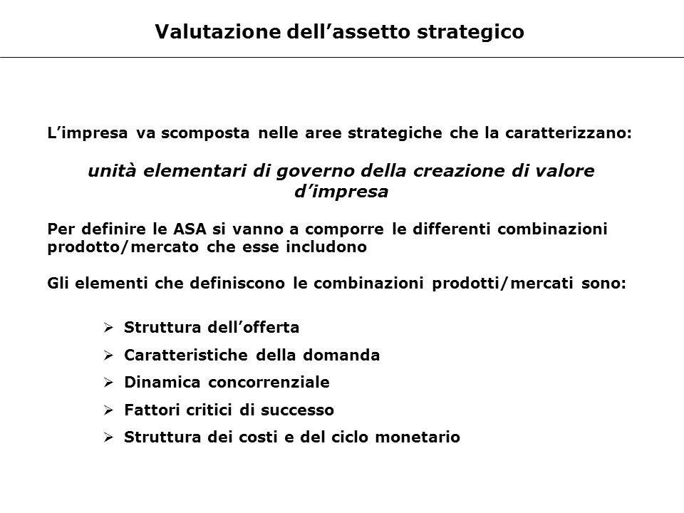 Valutazione dellassetto strategico Limpresa va scomposta nelle aree strategiche che la caratterizzano: unità elementari di governo della creazione di
