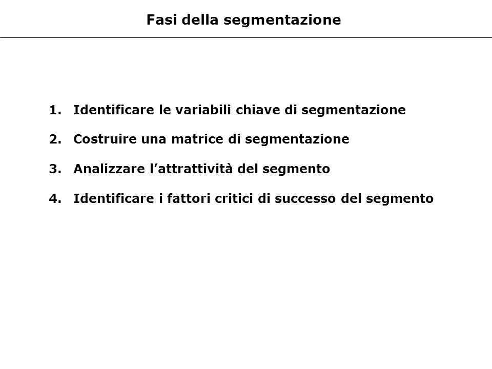 Fasi della segmentazione 1.Identificare le variabili chiave di segmentazione 2.Costruire una matrice di segmentazione 3.Analizzare lattrattività del s