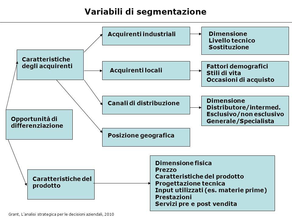 Variabili di segmentazione Opportunità di differenziazione Caratteristiche degli acquirenti Caratteristiche del prodotto Acquirenti industriali Acquir