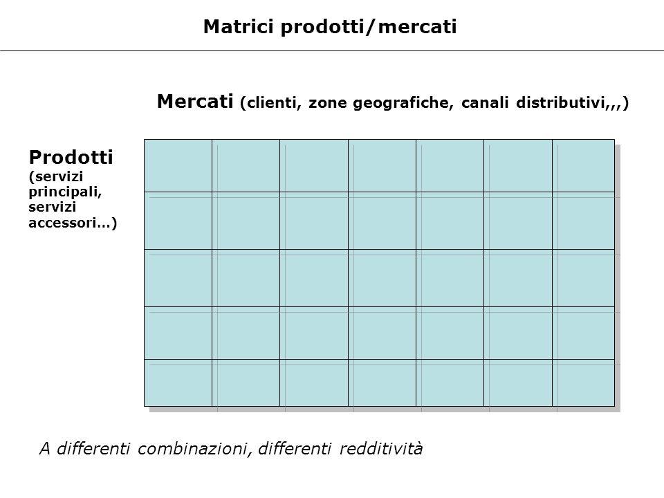 Matrici prodotti/mercati Prodotti (servizi principali, servizi accessori…) Mercati (clienti, zone geografiche, canali distributivi,,,) A differenti co
