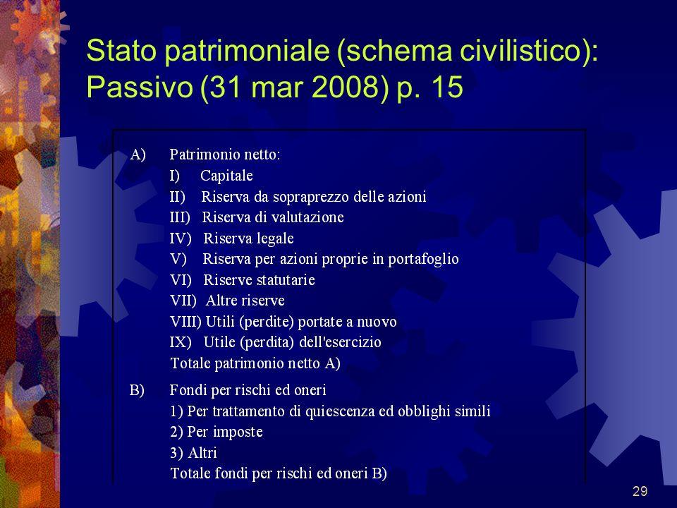 29 Stato patrimoniale (schema civilistico): Passivo (31 mar 2008) p. 15
