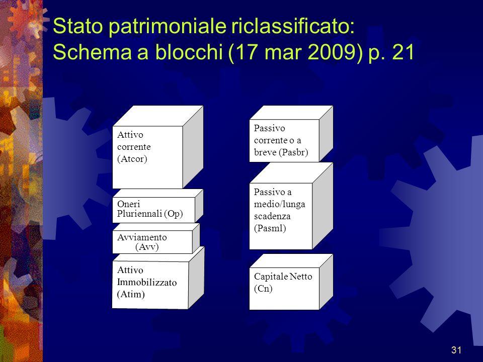 31 Stato patrimoniale riclassificato: Schema a blocchi (17 mar 2009) p. 21 Attivo corrente (Atcor) Attivo Immobilizzato (Atim) Passivo corrente o a br