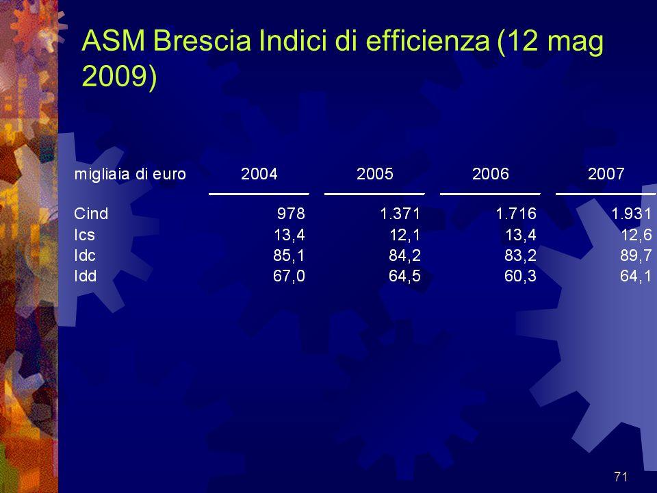 71 ASM Brescia Indici di efficienza (12 mag 2009)