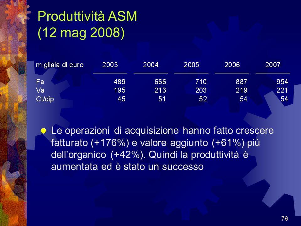 79 Produttività ASM (12 mag 2008) Le operazioni di acquisizione hanno fatto crescere fatturato (+176%) e valore aggiunto (+61%) più dellorganico (+42%