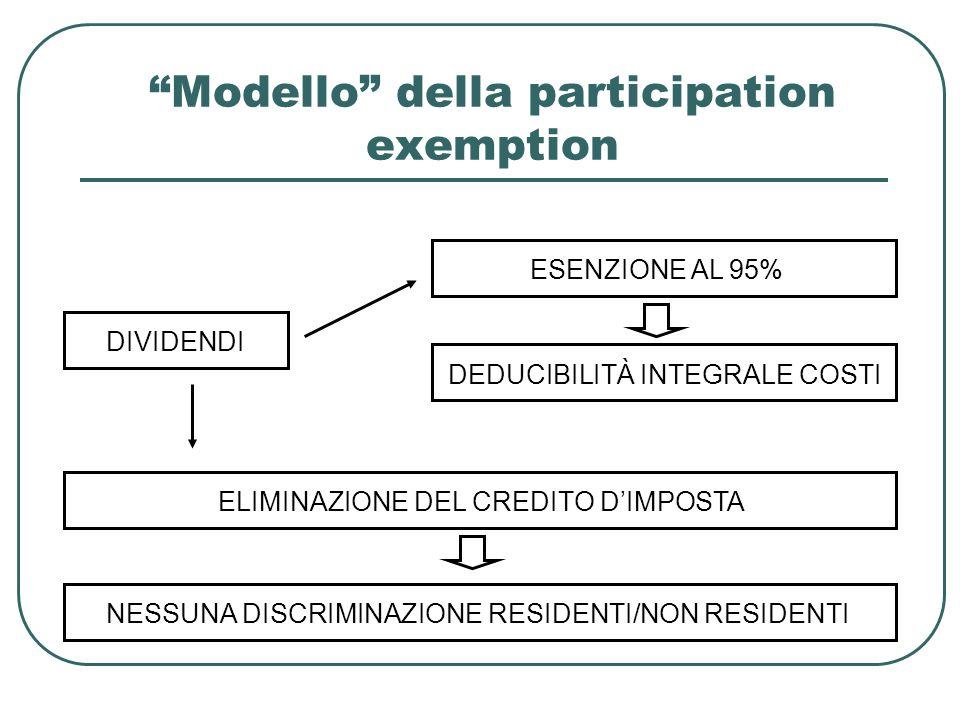 Modello della participation exemption DIVIDENDI ESENZIONE AL 95% DEDUCIBILITÀ INTEGRALE COSTI ELIMINAZIONE DEL CREDITO DIMPOSTA NESSUNA DISCRIMINAZIONE RESIDENTI/NON RESIDENTI