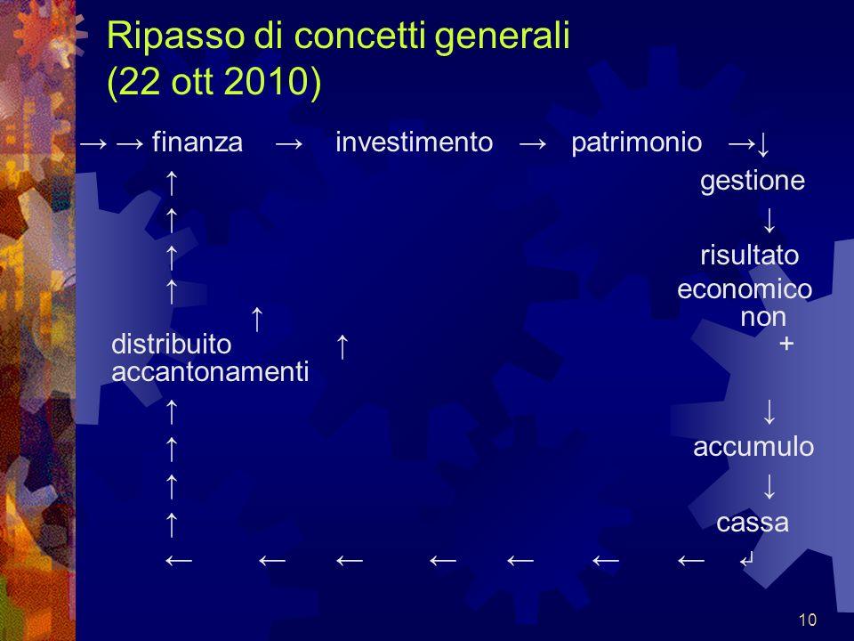 10 Ripasso di concetti generali (22 ott 2010) finanza investimento patrimonio gestione risultato economico non distribuito + accantonamenti accumulo c