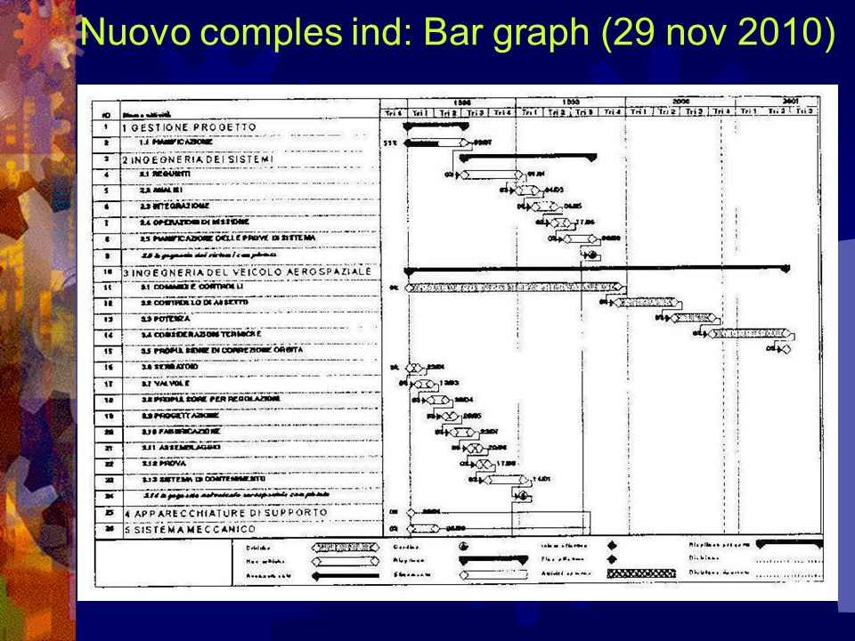 Nuovo comples ind: Bar graph (29 nov 2010)