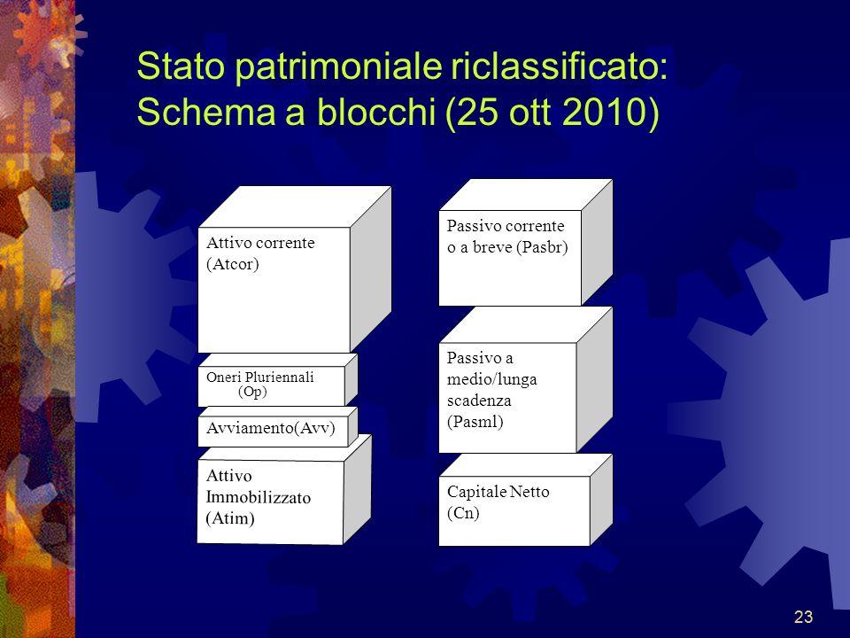 23 Stato patrimoniale riclassificato: Schema a blocchi (25 ott 2010) Attivo corrente (Atcor) Attivo Immobilizzato (Atim) Passivo corrente o a breve (P