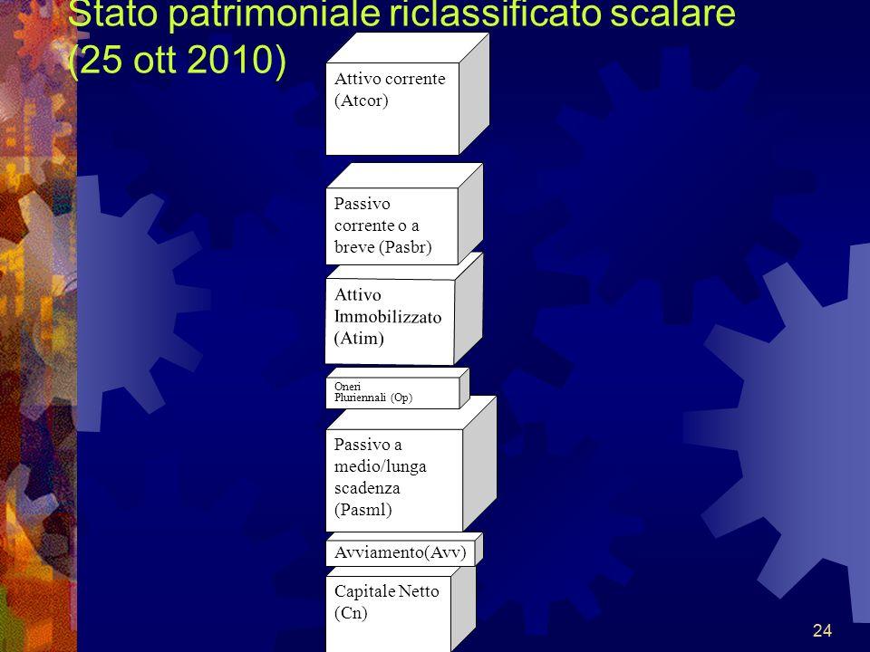 24 Stato patrimoniale riclassificato scalare (25 ott 2010) Attivo corrente (Atcor) Attivo Immobilizzato (Atim) Passivo corrente o a breve (Pasbr) Pass